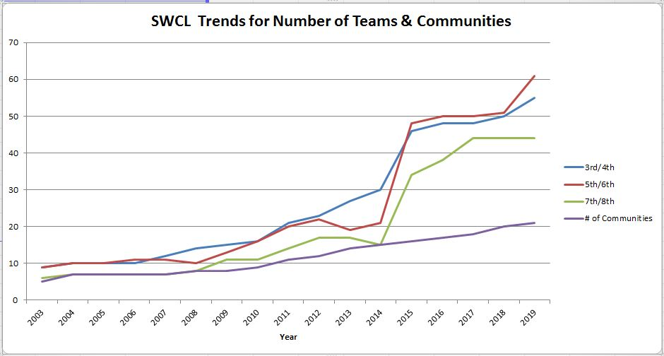 SWCL Trends