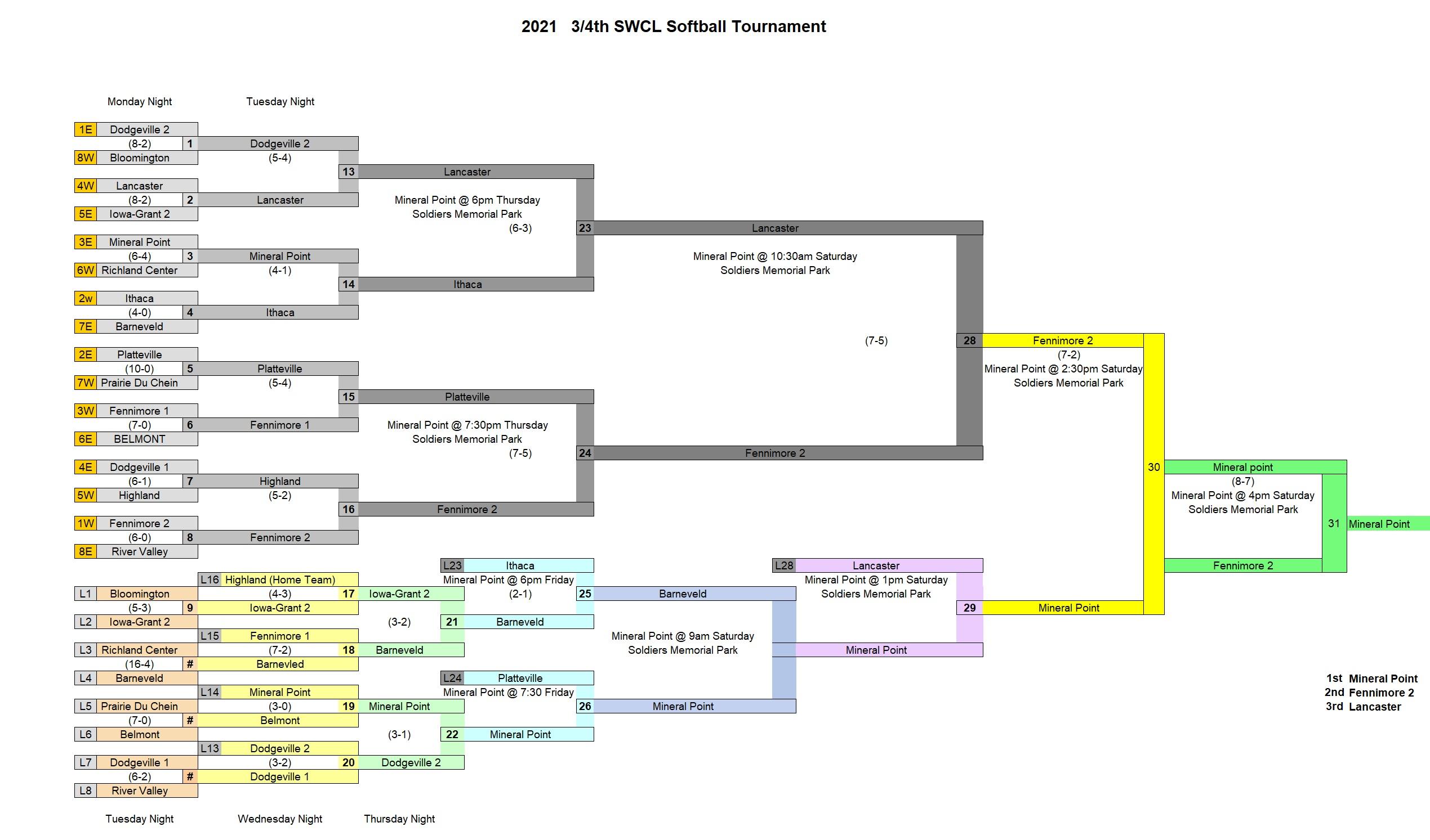 2021 3-4 Softball (Final)