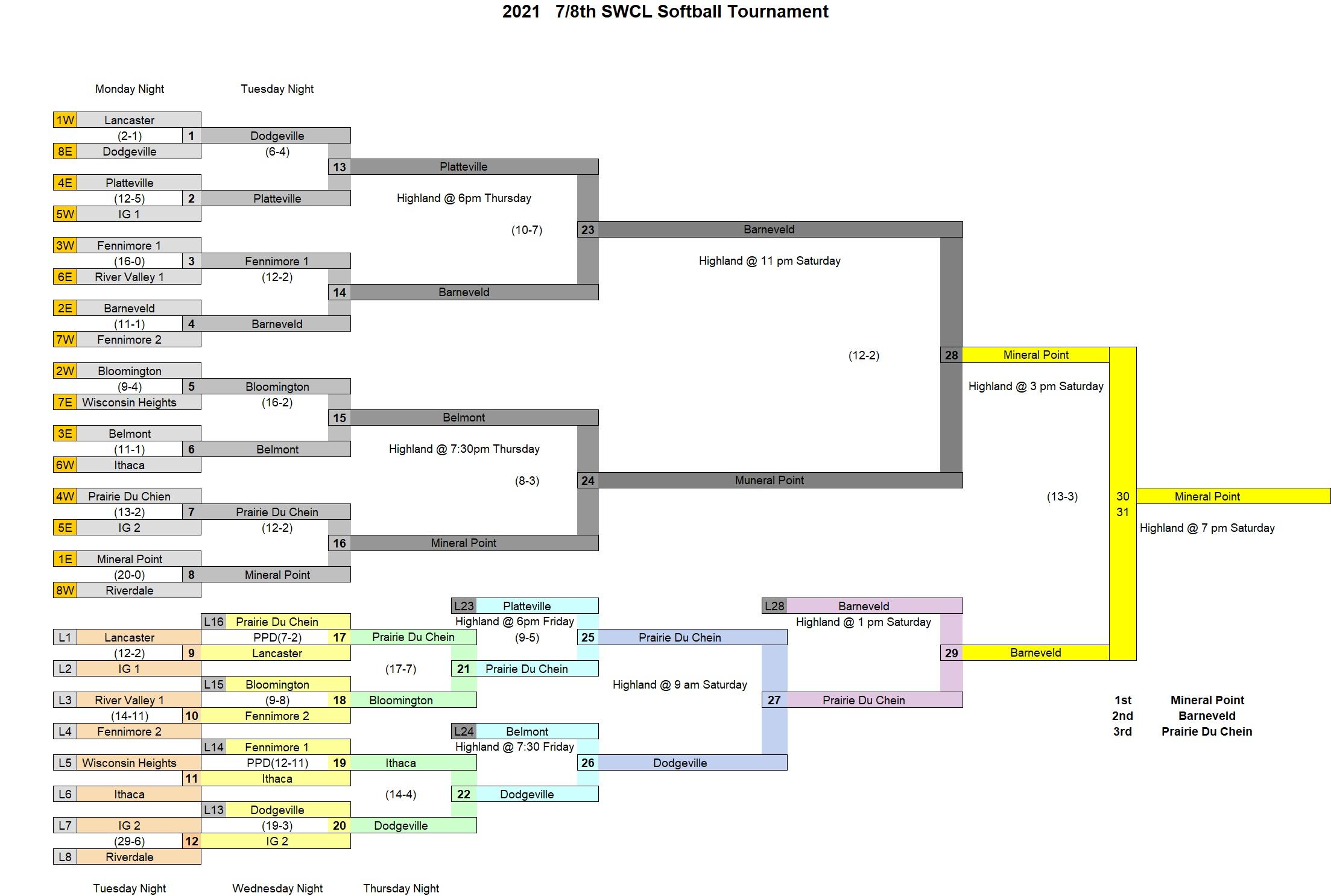 2021 7-8 Softball (Final)